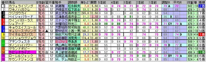 2018年2回中山3日目第12レースの出馬表