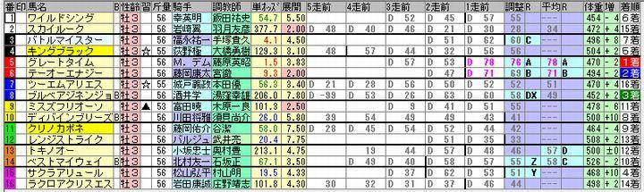2018年2回京都6日目第6レースの出馬表