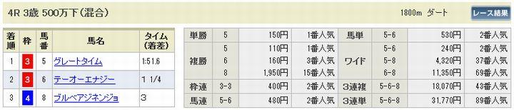 2018年2回京都6日目第6レースの払い戻し