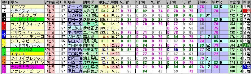 2018年2回東京7日目第10レースの出馬表