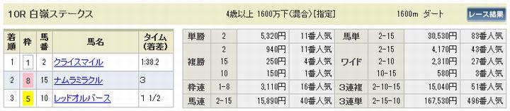 2018年2回東京7日目第10レースの払い戻し