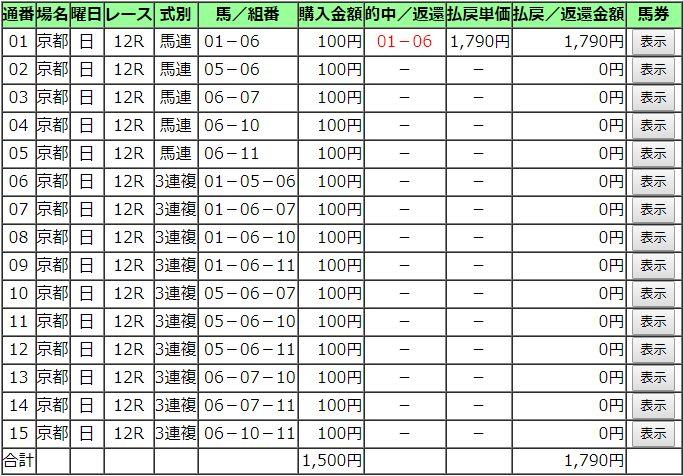 20181118京都12R購入馬券