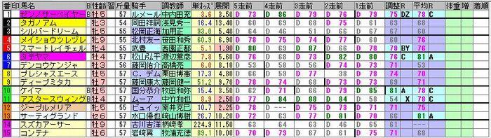 20181118京都12R簡易出馬表