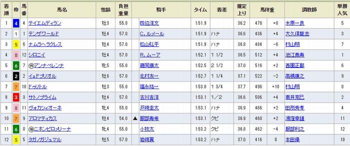 20181118京都8R結果