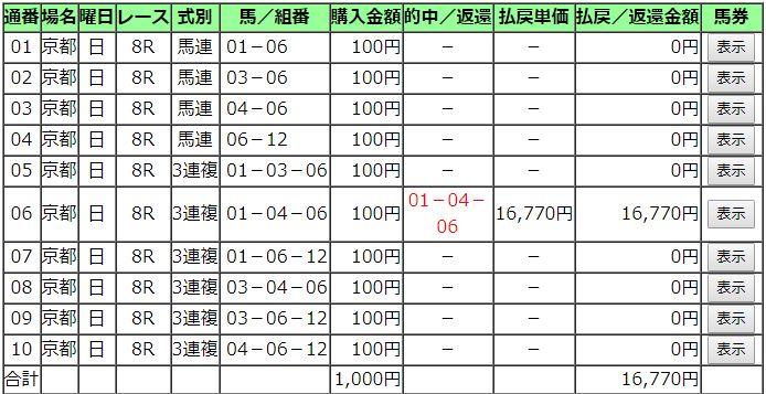 20181118京都8R購入馬券