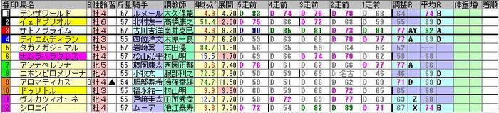 20181118京都8R簡易出馬表