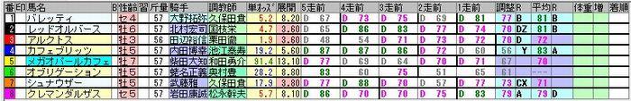 20181118東京10R簡易出馬表