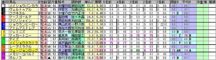 20181118福島6R簡易出馬表