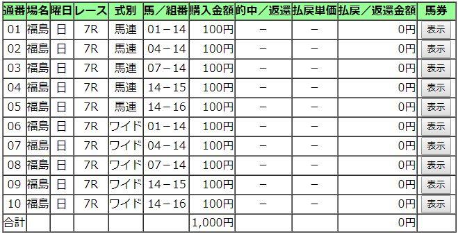 20181118福島7R購入馬券