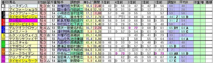 20181118福島7R簡易出馬表