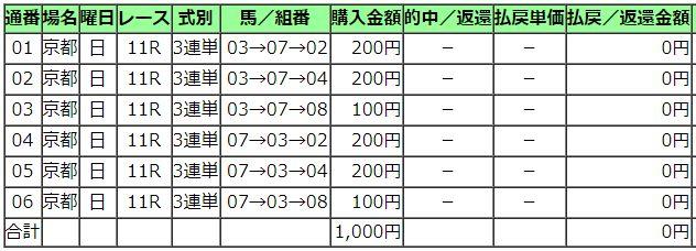 2019きさらぎ賞購入馬券